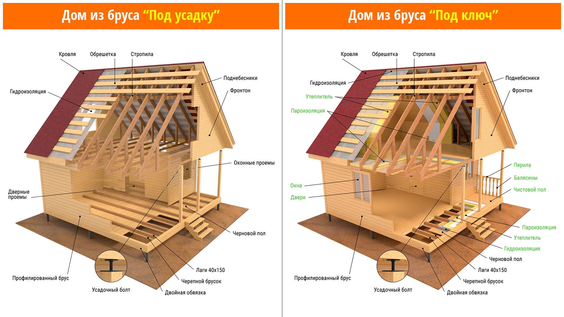Русдом  русский добротный дом  Производим рубленные