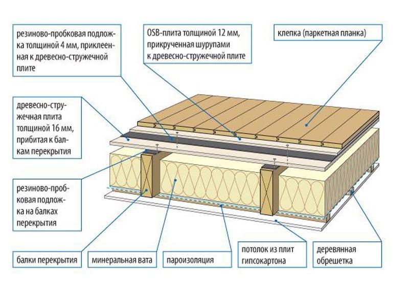 толщина деревянного перекрытия в частном доме
