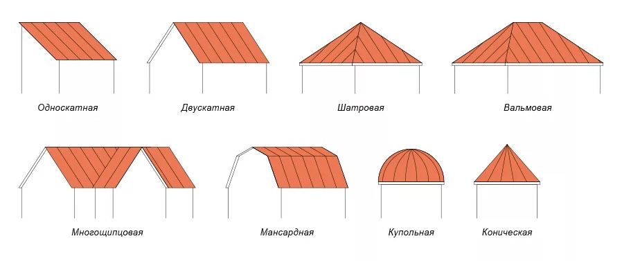 короткие все виды форм крыш в картинках вид отличается